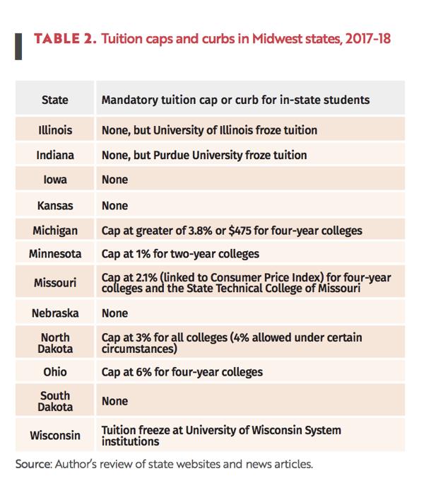 MHEC+TuitionCaps+Indiana+Mimir