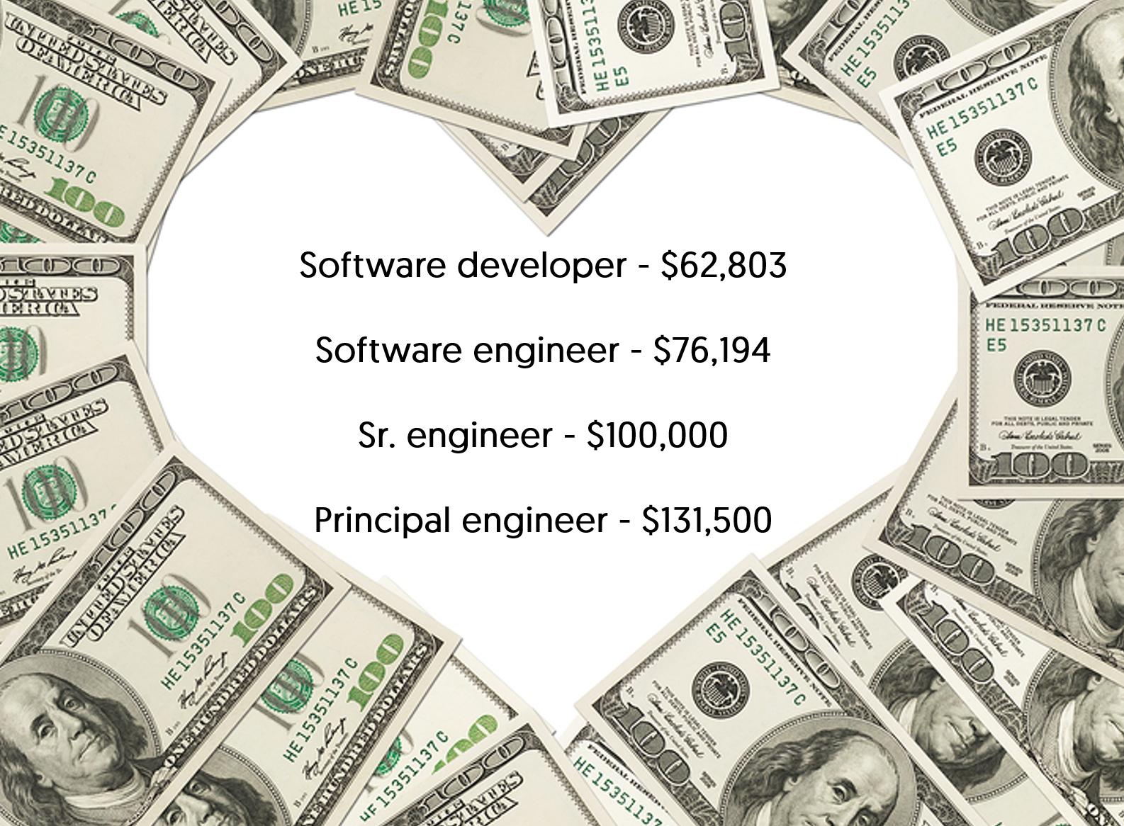 PayScale.comSurvey+Mimir