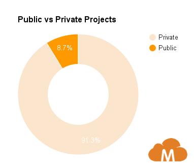 Publicvs.privateprojectsMimirClassroom2016